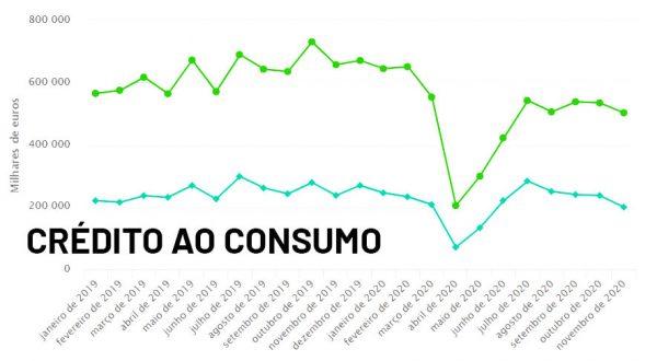 Evolução da concessão de crédito ao consumo - Agravamento da pandemia contribui para descida