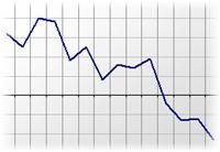Crédito a empresas diminui
