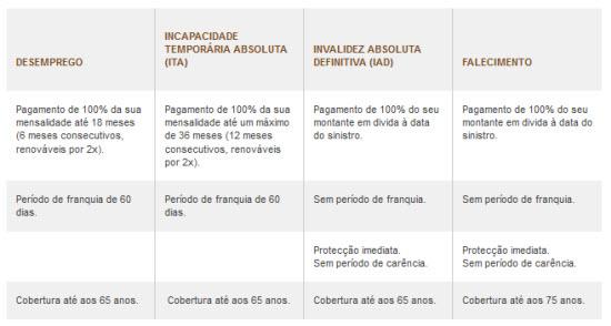 tabela do seguro de crédito